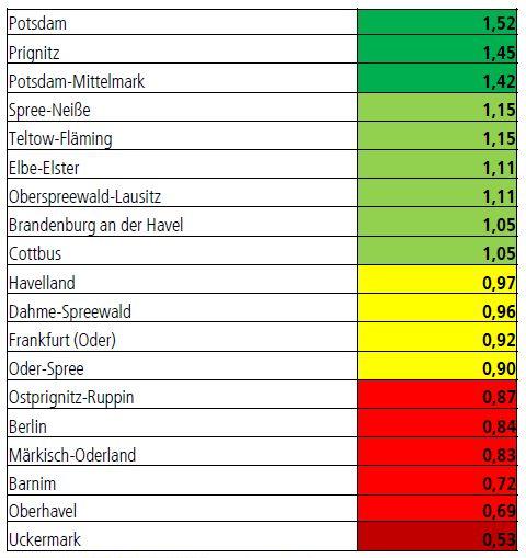 Anzahl der Bewerber im Verhältnis zu den Ausbildungsplätzen in Brandenburg nach Landkreisen